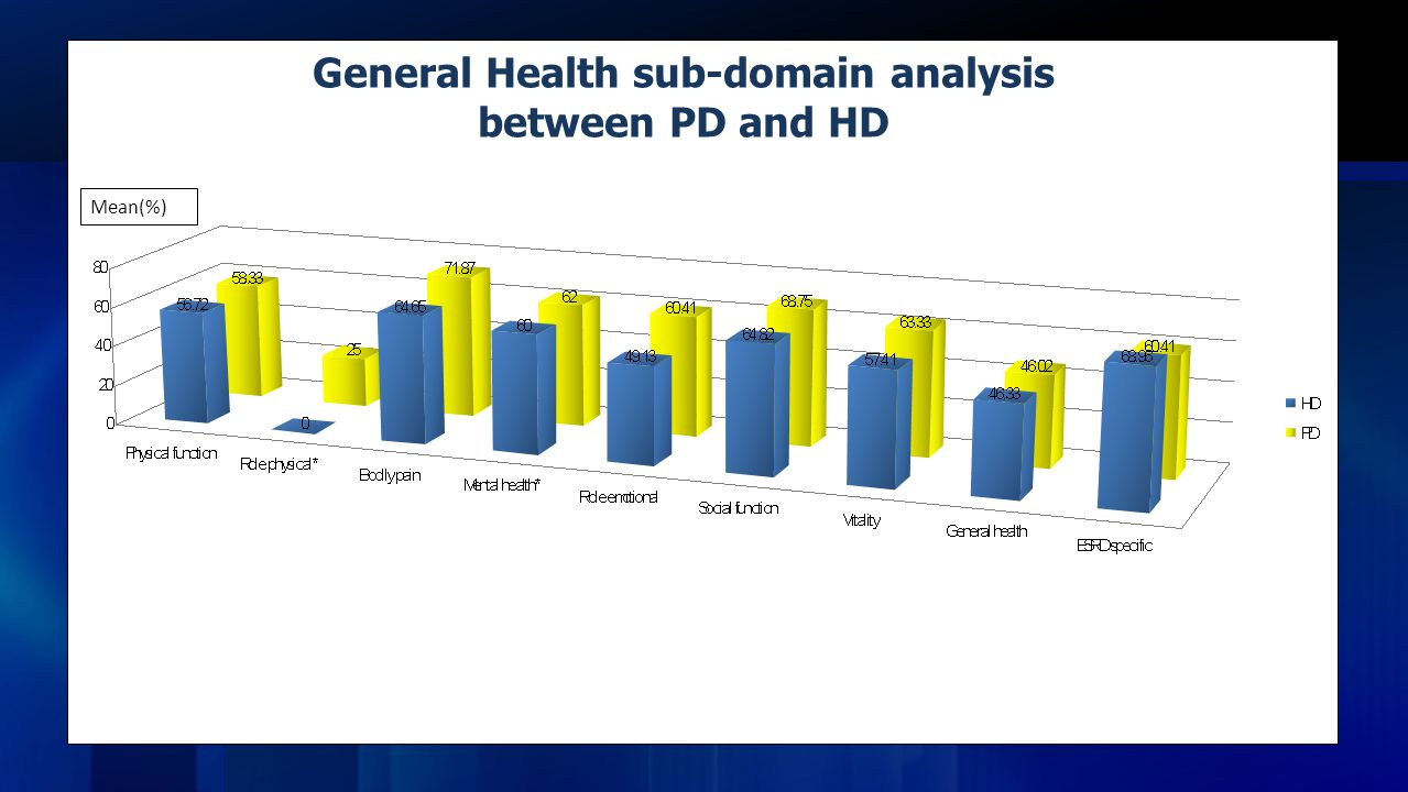 General Health sub-domain analysis