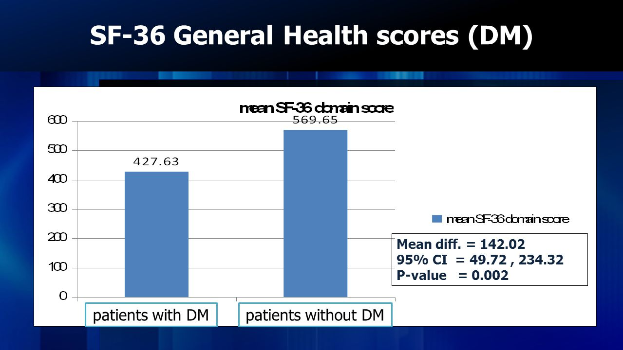 SF-36 General Health scores (DM)