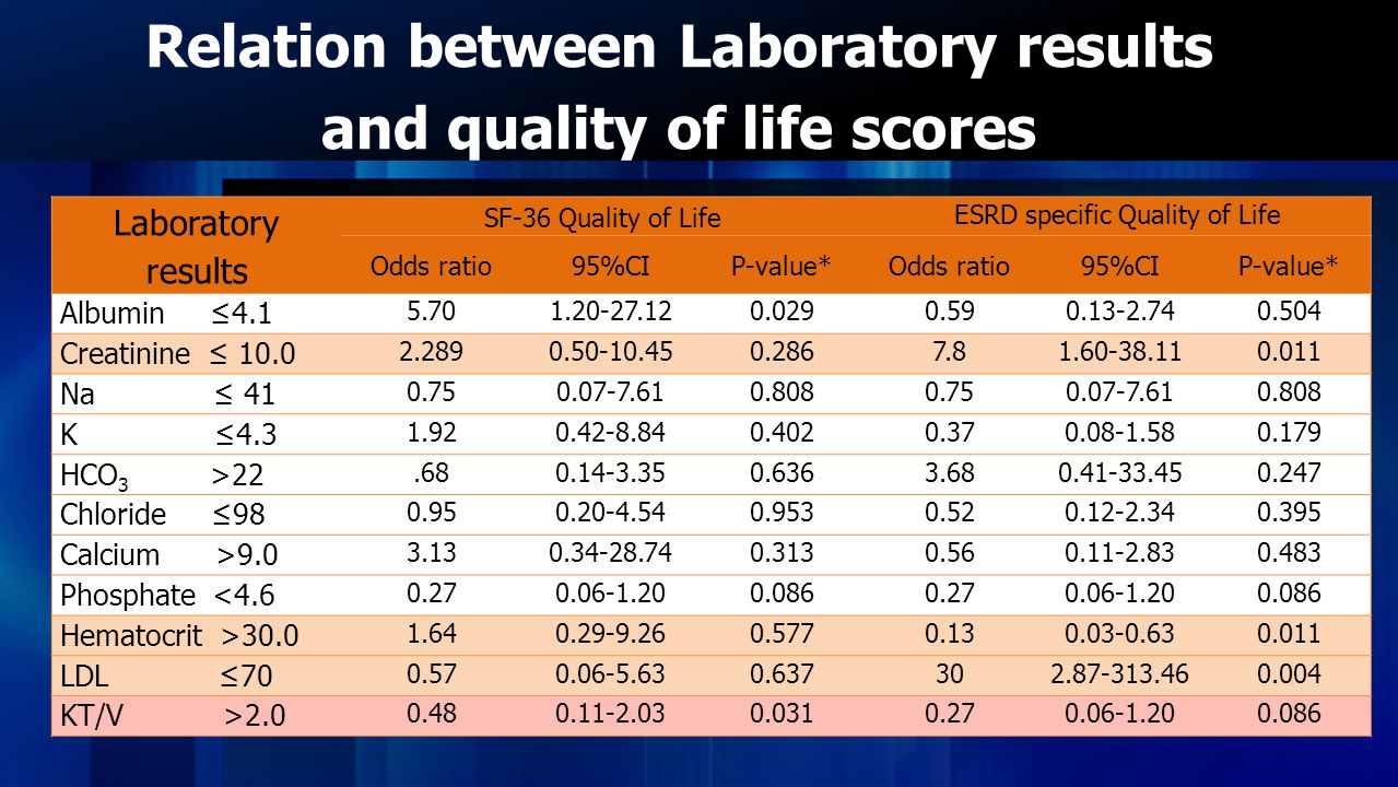 Relation between Laboratory results and quality of life scores