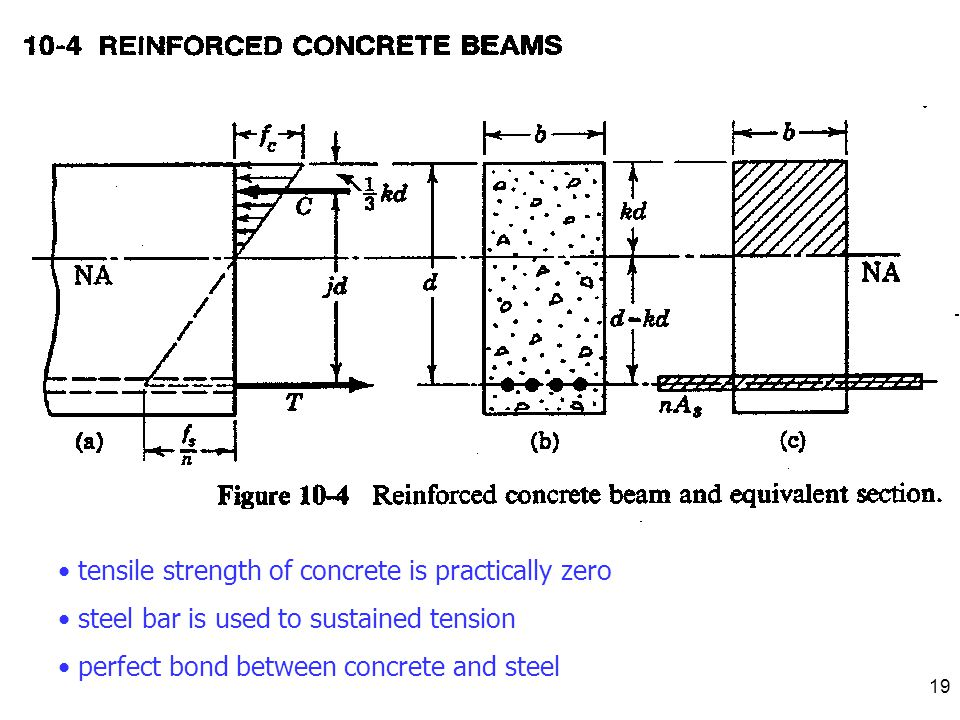 tensile strength of concrete is practically zero