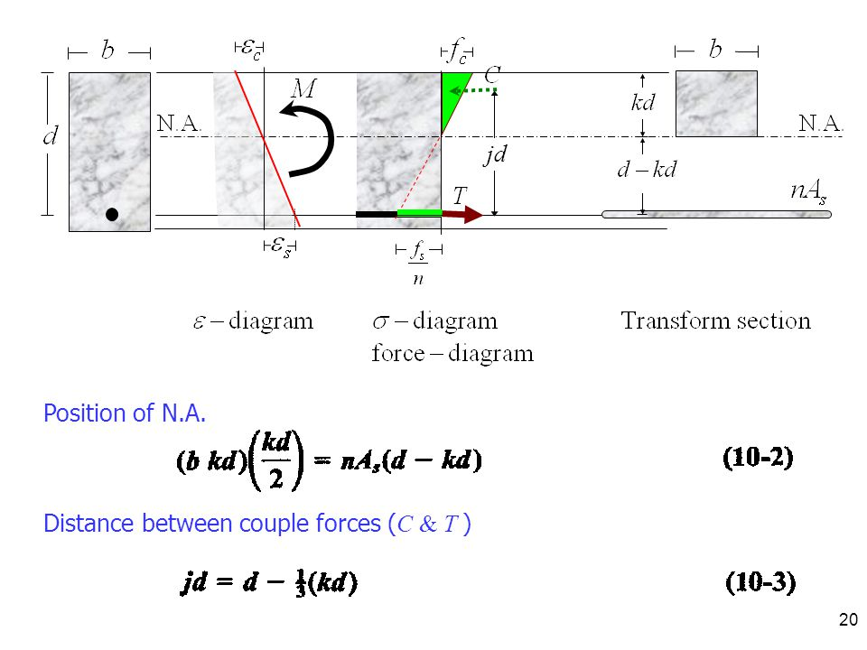 jd Position of N.A. Distance between couple forces (C & T )