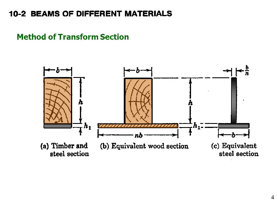 Method of Transform Section