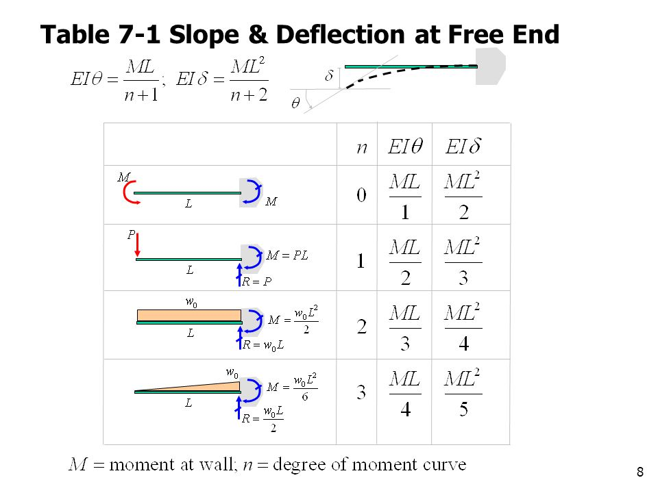 Table 7-1 Slope & Deflection at Free End