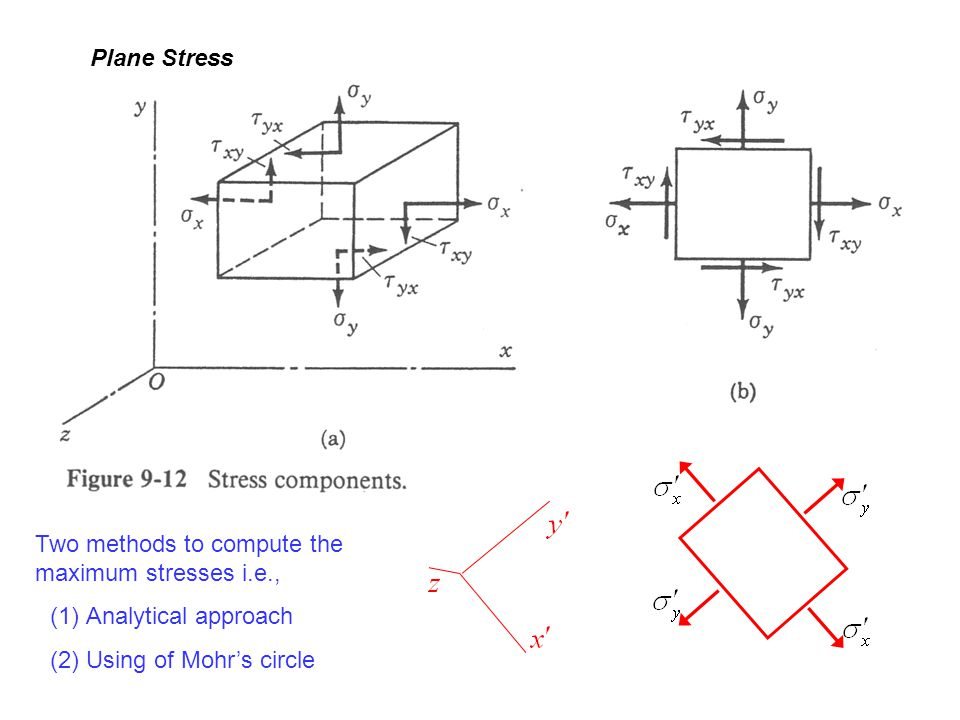 Plane Stress Two methods to compute the maximum stresses i.e., Analytical approach.