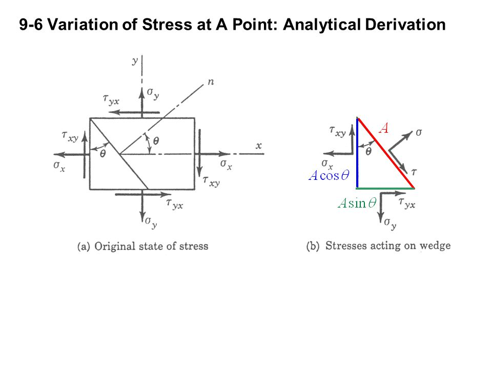 9-6 Variation of Stress at A Point: Analytical Derivation