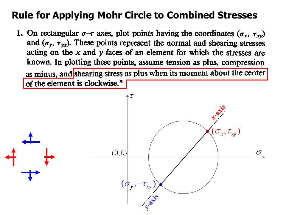 Rule for Applying Mohr Circle to Combined Stresses