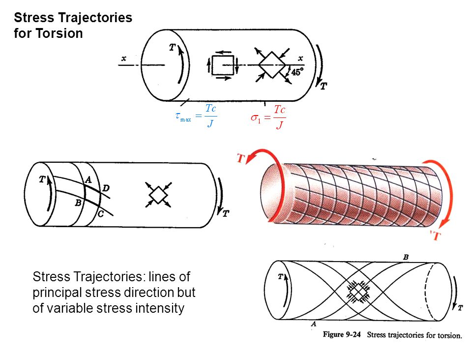 Stress Trajectories for Torsion