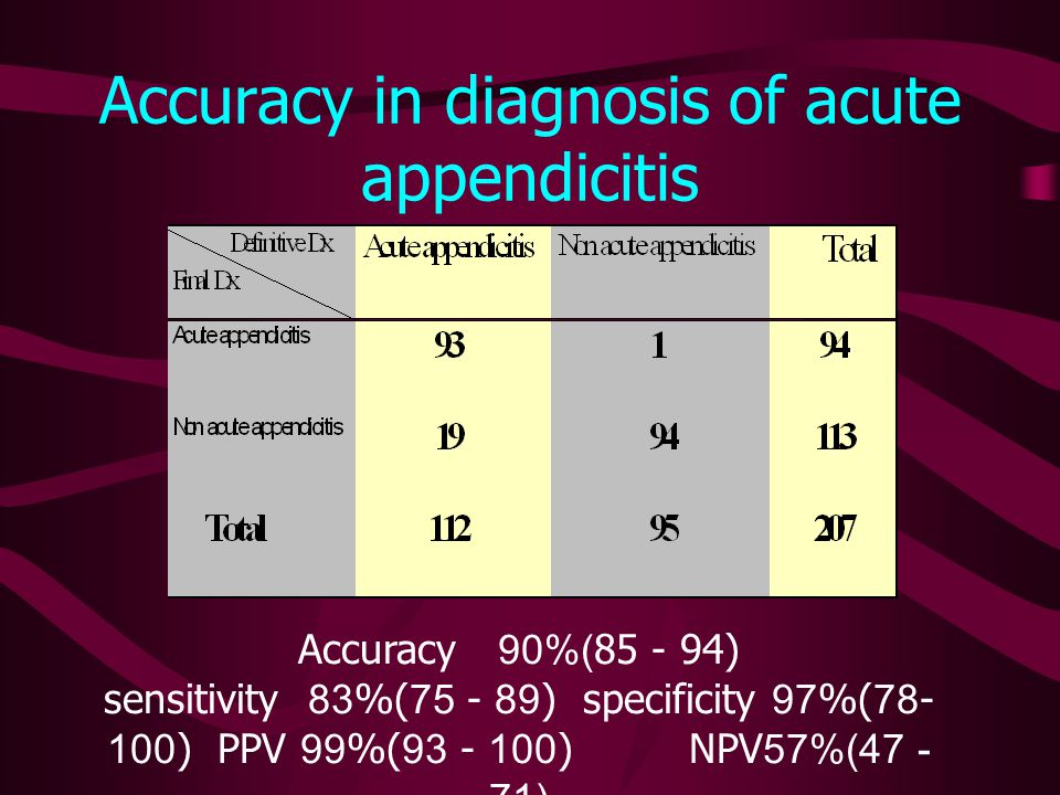Accuracy in diagnosis of acute appendicitis