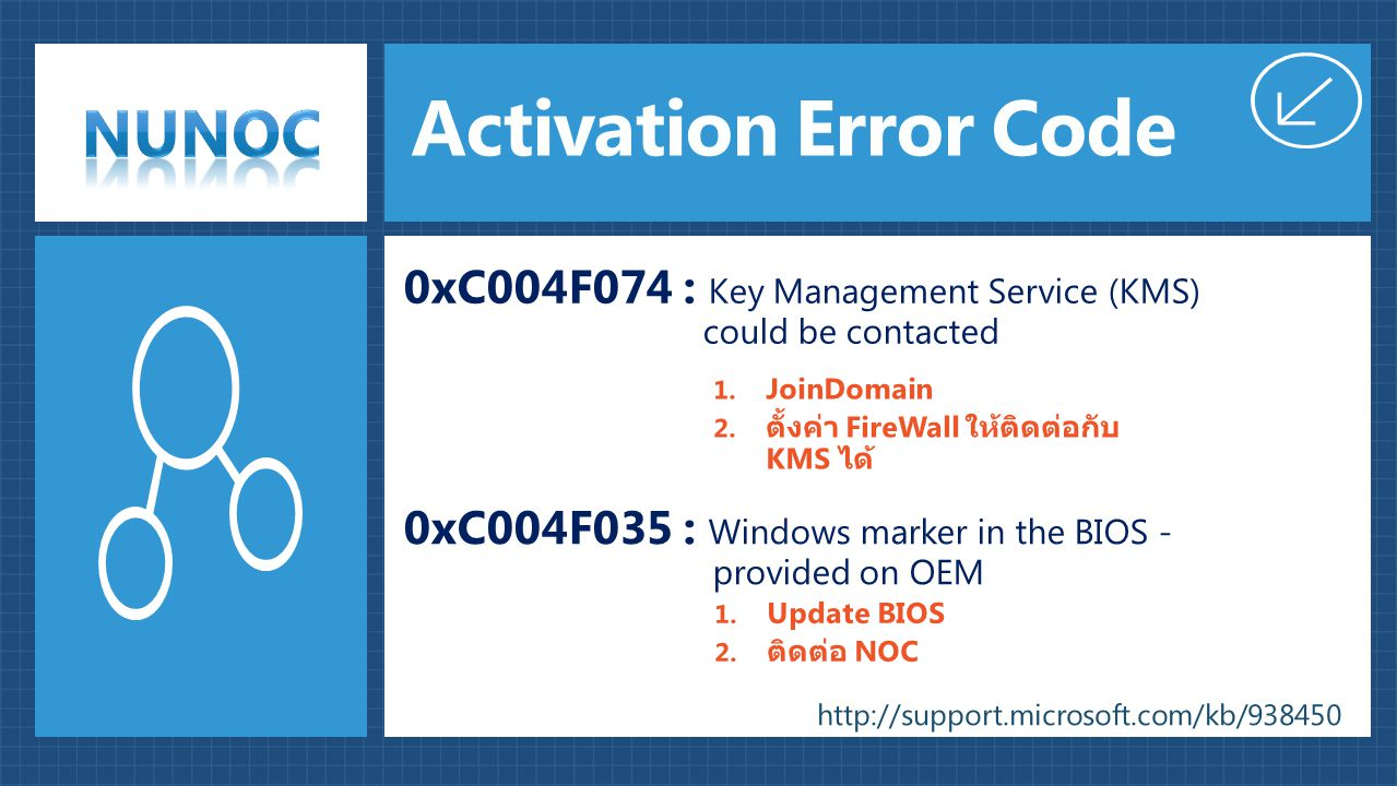 Activation Error Code 0xC004F074 : Key Management Service (KMS) could be contacted.