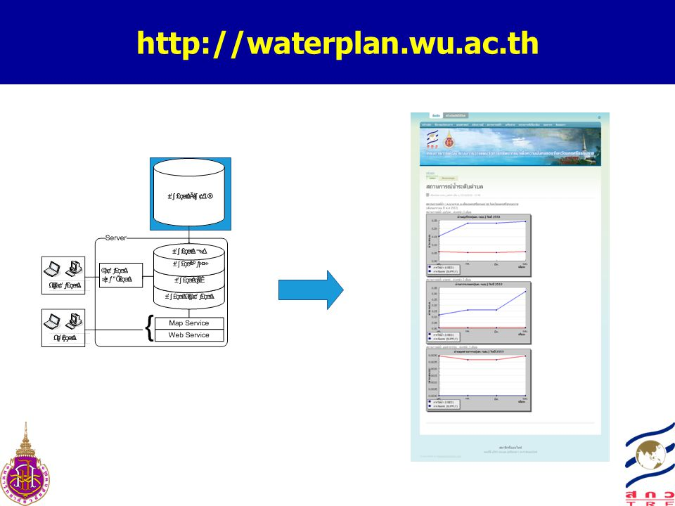 http://waterplan.wu.ac.th