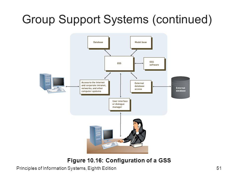 Group Support Systems (continued)