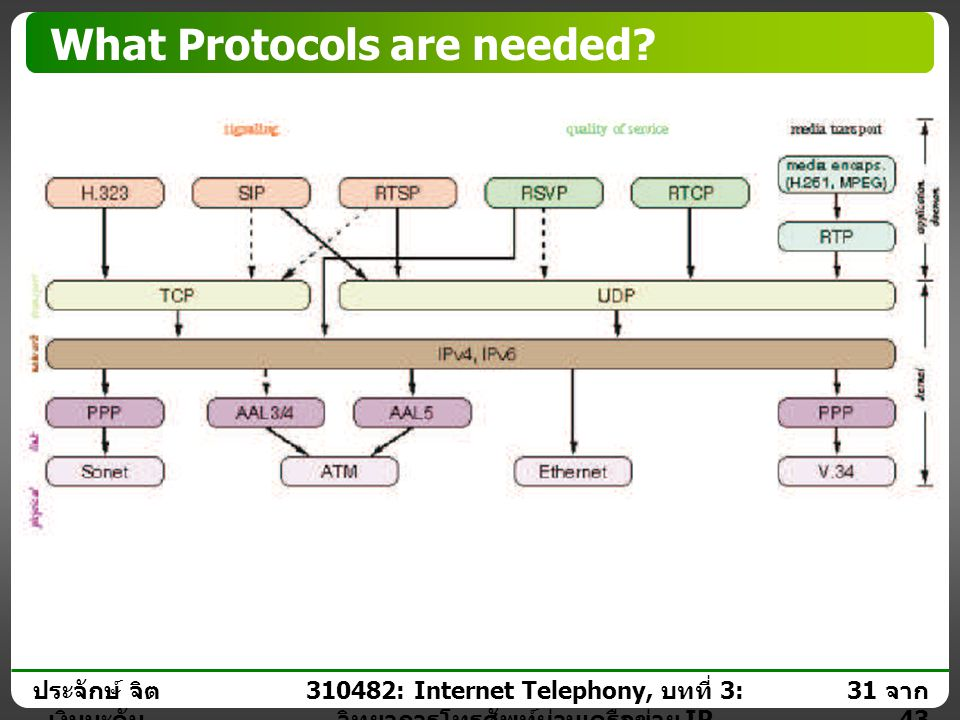 What Protocols are needed