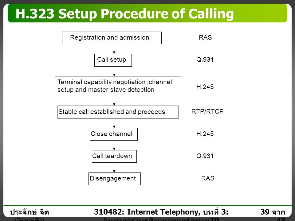 H.323 Setup Procedure of Calling