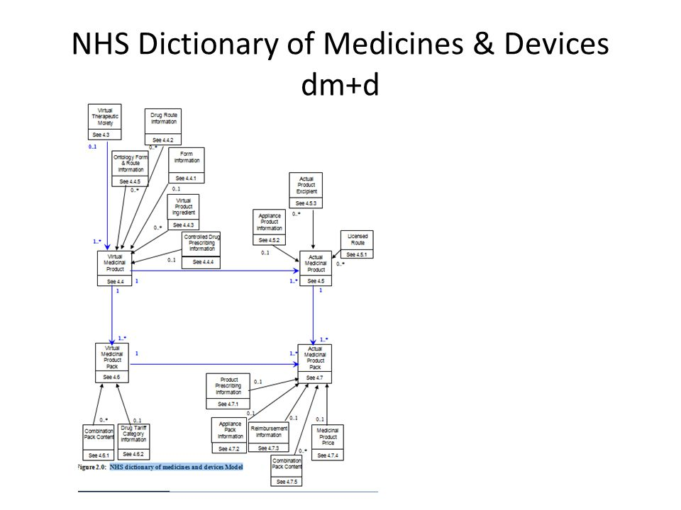 NHS Dictionary of Medicines & Devices dm+d