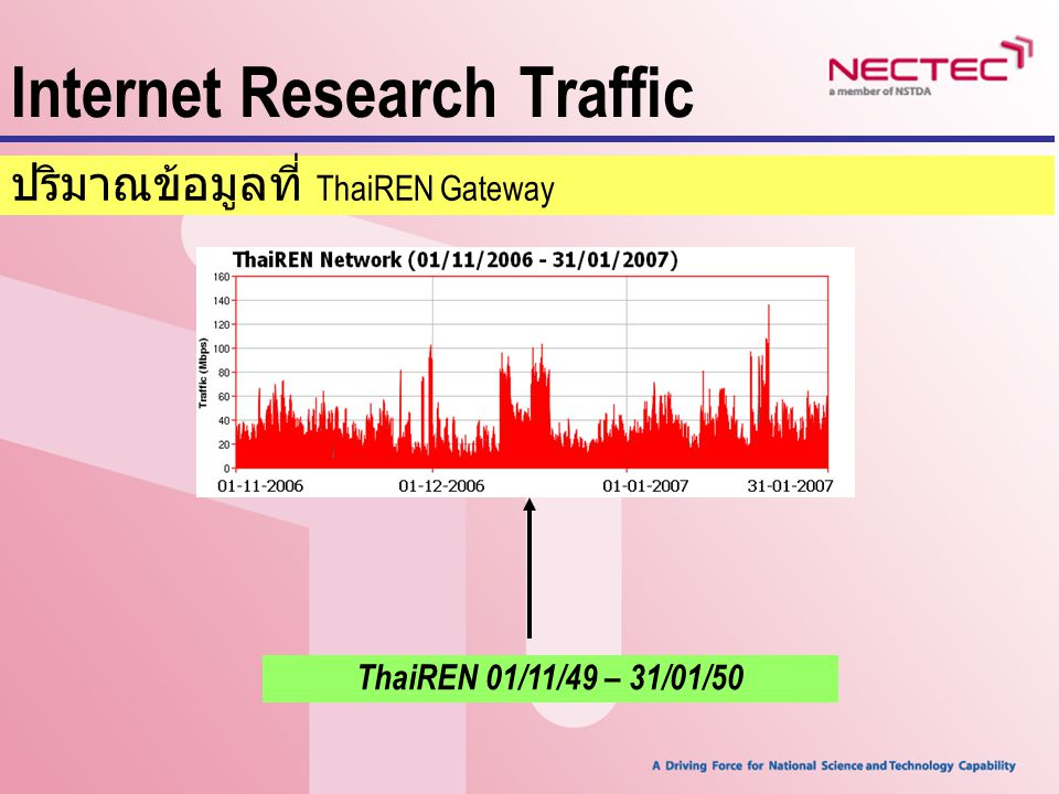 Internet Research Traffic