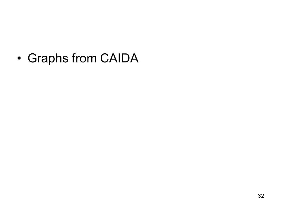Graphs from CAIDA