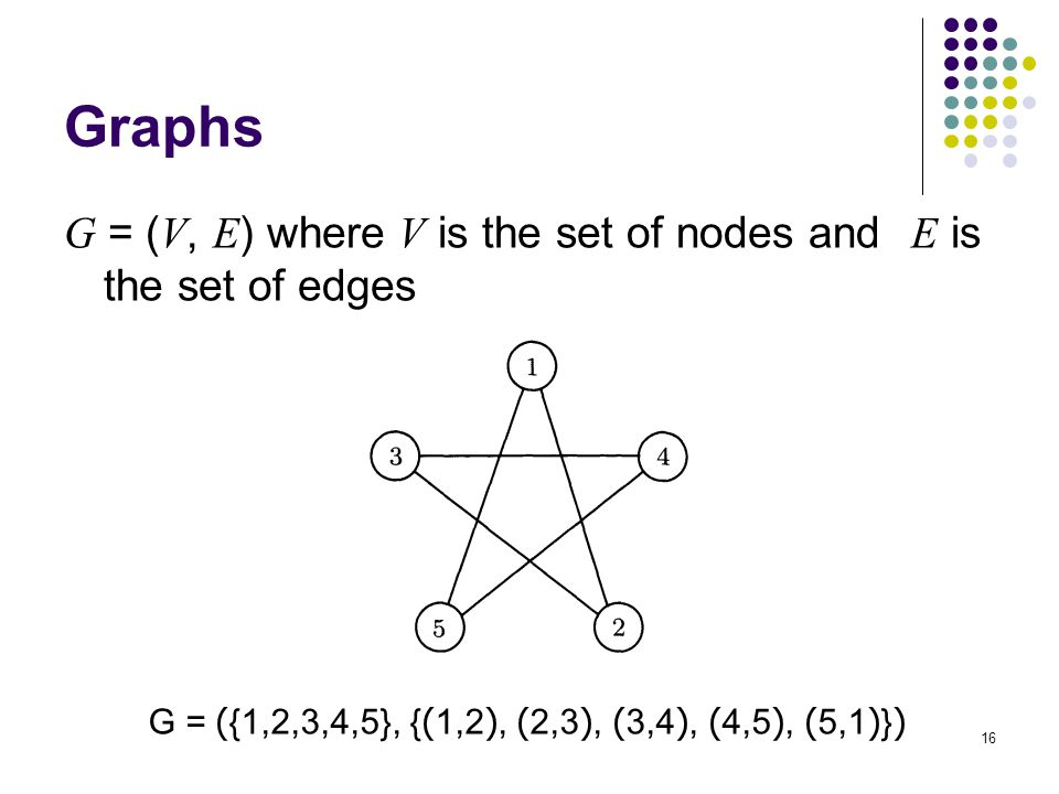 Graphs G = (V, E) where V is the set of nodes and E is the set of edges.