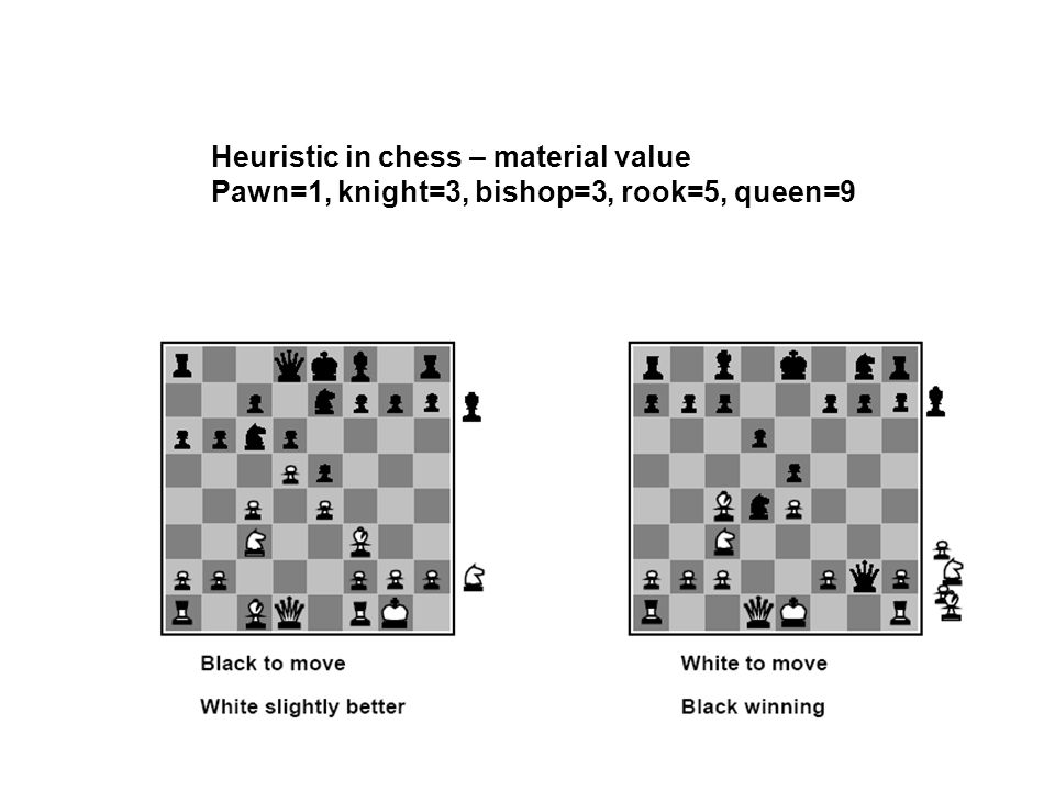 Heuristic in chess – material value