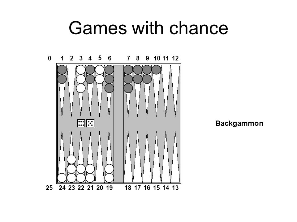 Games with chance Backgammon