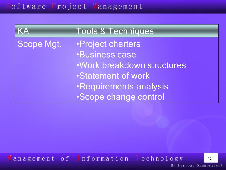 KA Tools & Techniques. Scope Mgt. Project charters. Business case. Work breakdown structures. Statement of work.