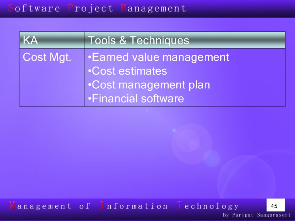 KA Tools & Techniques. Cost Mgt. Earned value management. Cost estimates. Cost management plan.