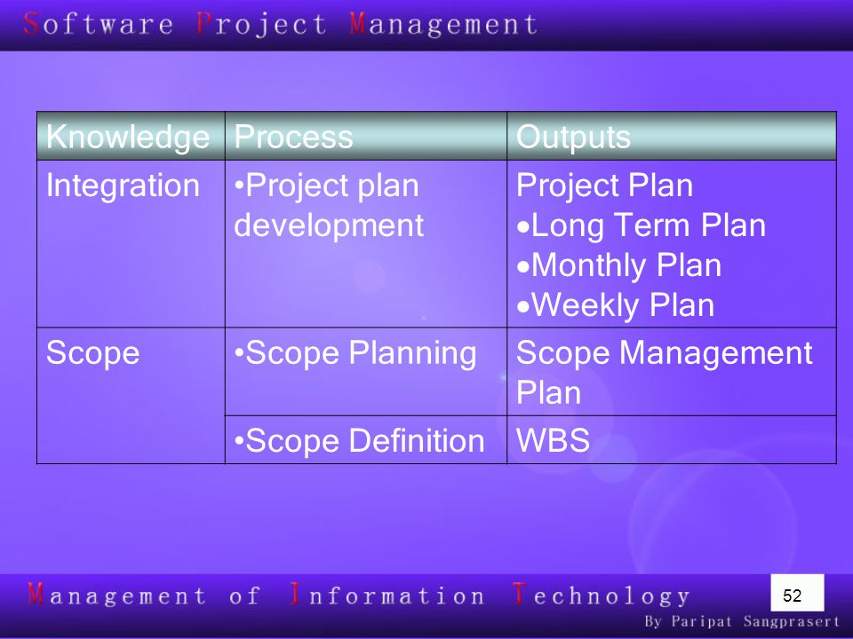 Project plan development Project Plan Long Term Plan Monthly Plan