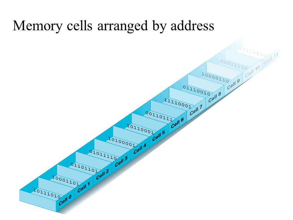 Memory cells arranged by address
