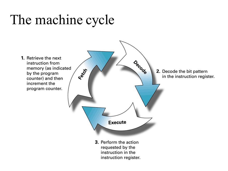 The machine cycle