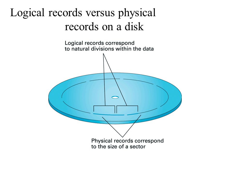 Logical records versus physical records on a disk