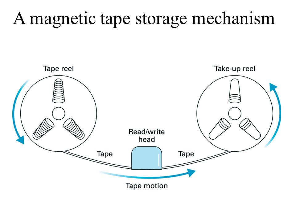 A magnetic tape storage mechanism