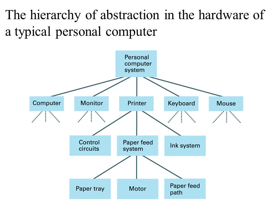 The hierarchy of abstraction in the hardware of a typical personal computer