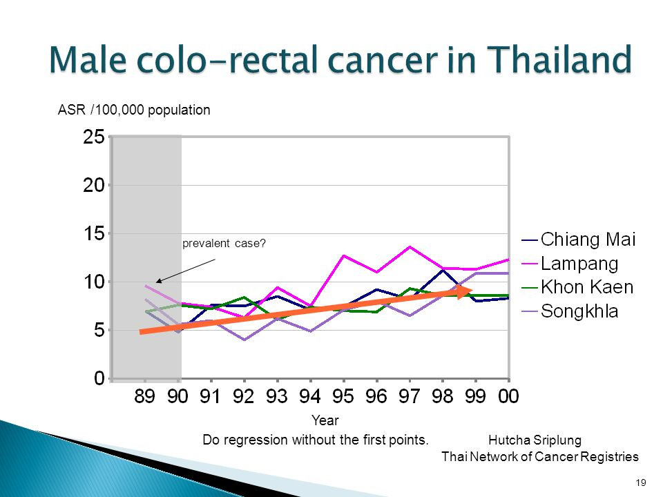 Male colo-rectal cancer in Thailand
