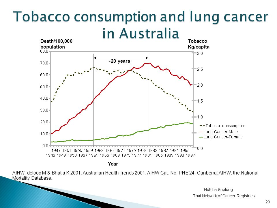 Tobacco consumption and lung cancer in Australia