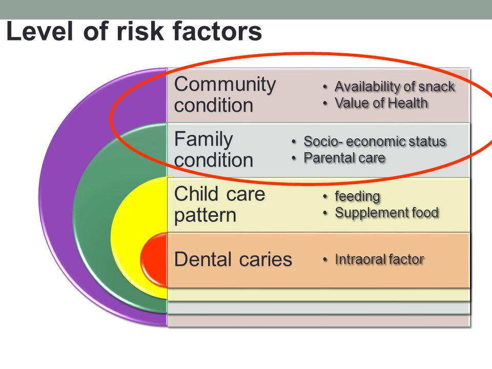 Level of risk factors Community condition Family condition