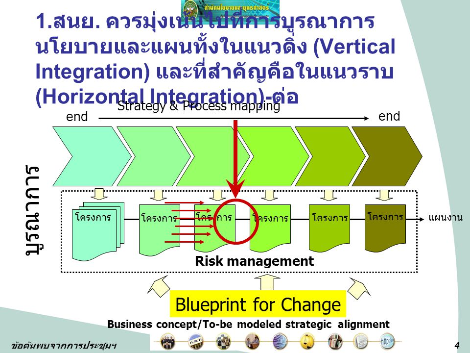 Business concept/To-be modeled strategic alignment