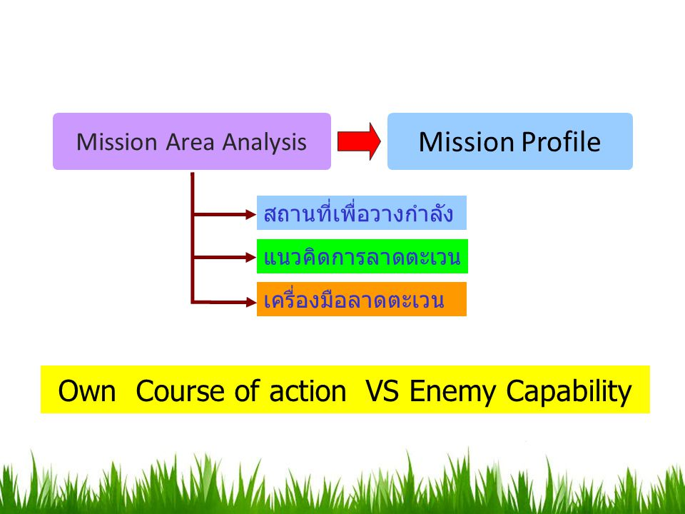 Own Course of action VS Enemy Capability