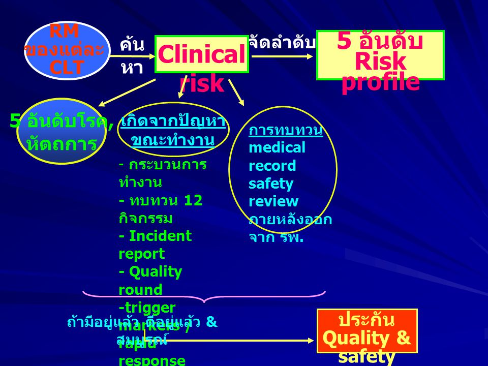 5 อันดับ Risk profile Clinical risk