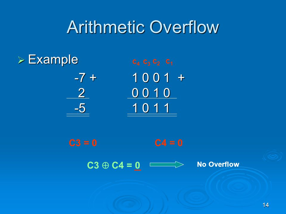 Arithmetic Overflow Example -7 + 1 0 0 1 + 2 0 0 1 0 -5 1 0 1 1