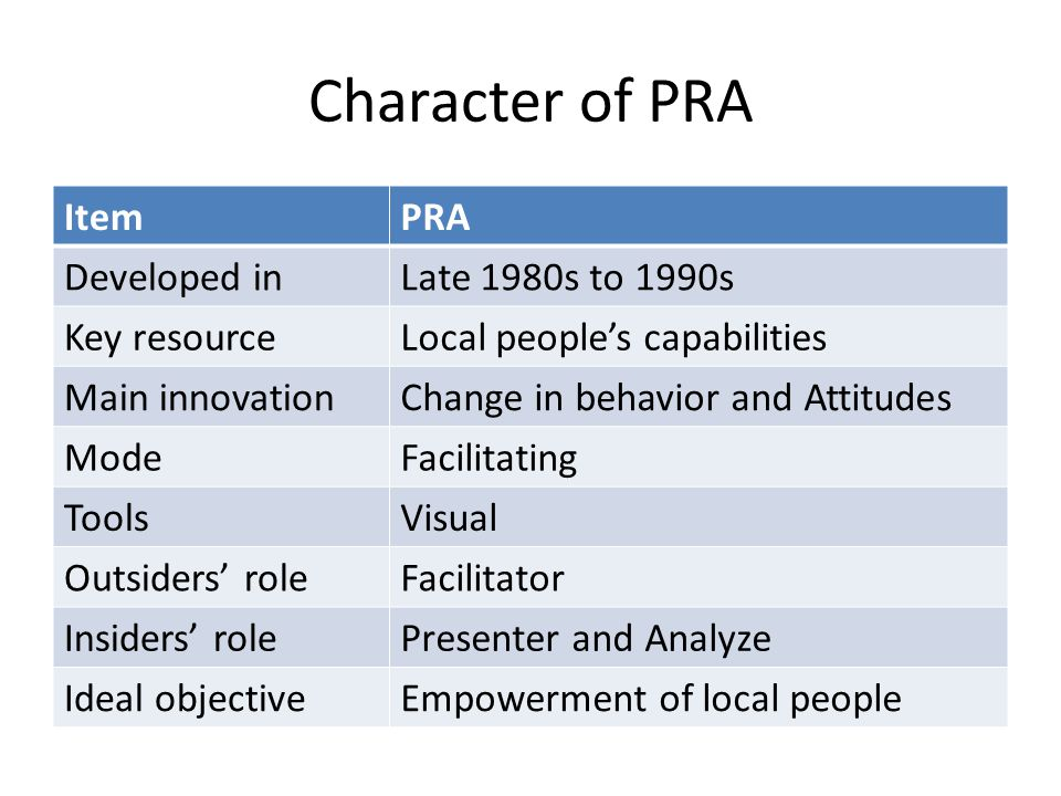 Character of PRA Item PRA Developed in Late 1980s to 1990s