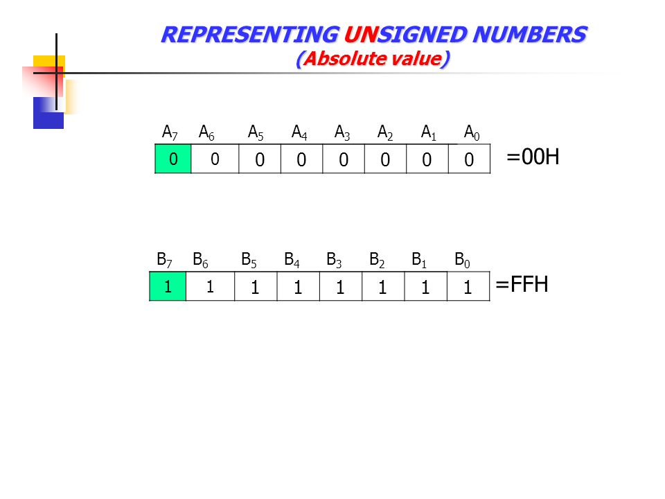 REPRESENTING UNSIGNED NUMBERS (Absolute value)