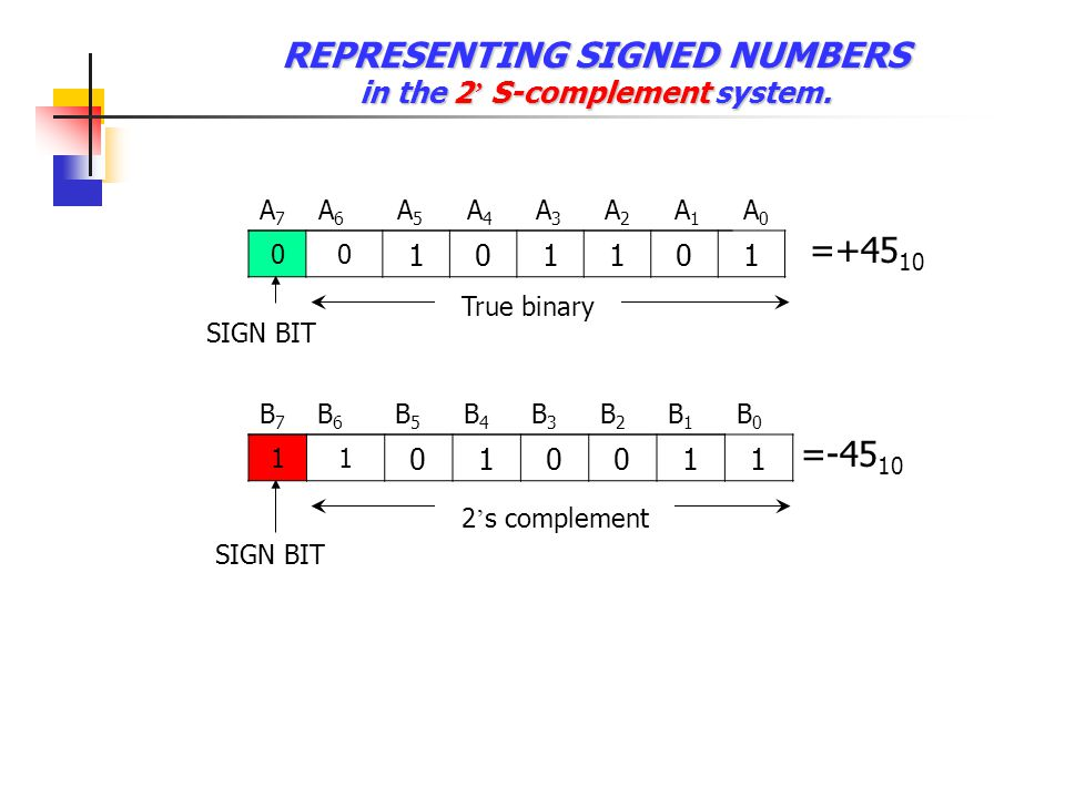 REPRESENTING SIGNED NUMBERS in the 2' S-complement system.