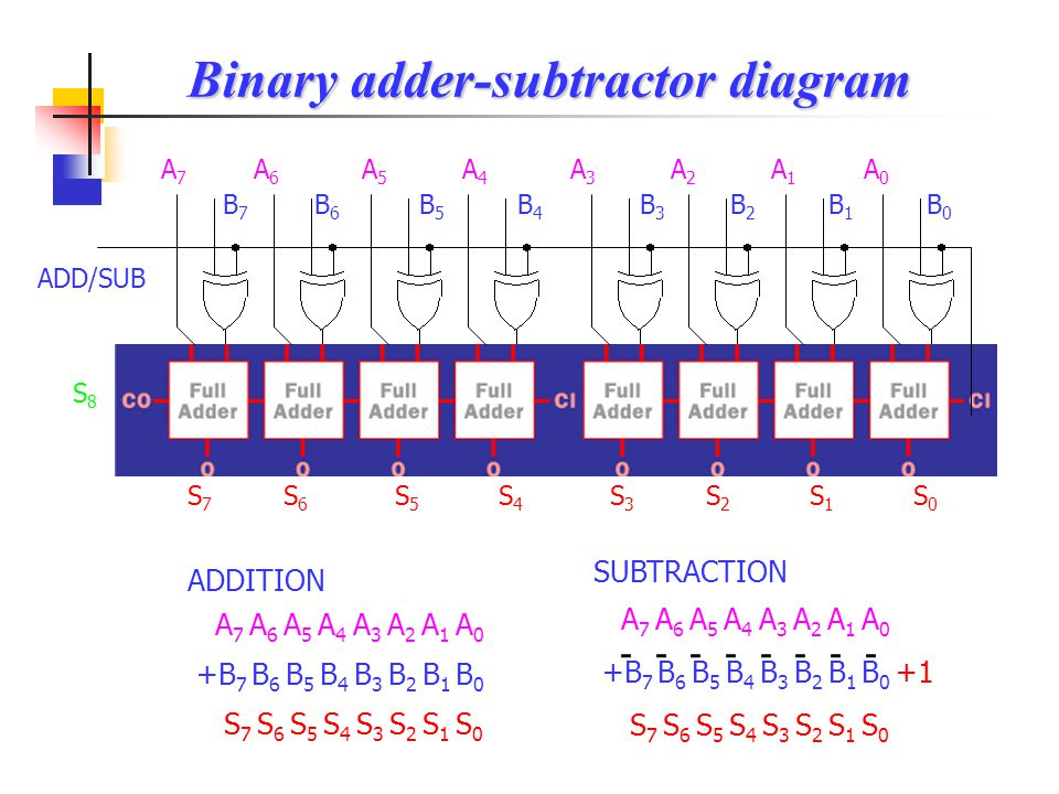 Binary adder-subtractor diagram