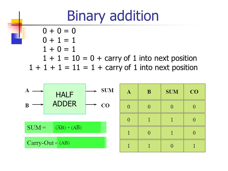 Binary addition = = = 1
