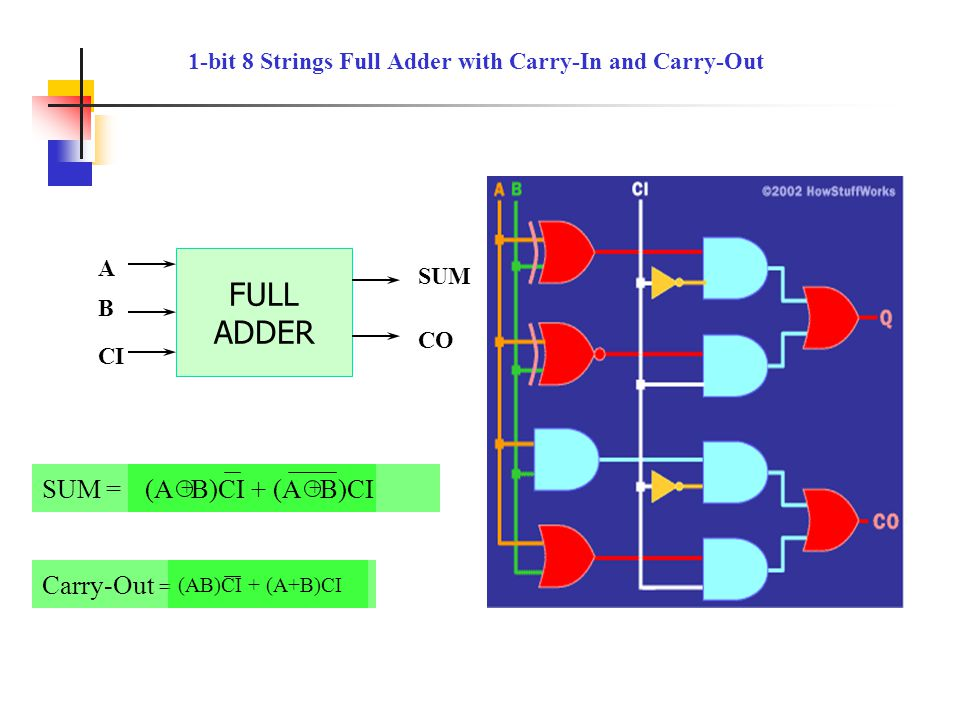 1-bit 8 Strings Full Adder with Carry-In and Carry-Out
