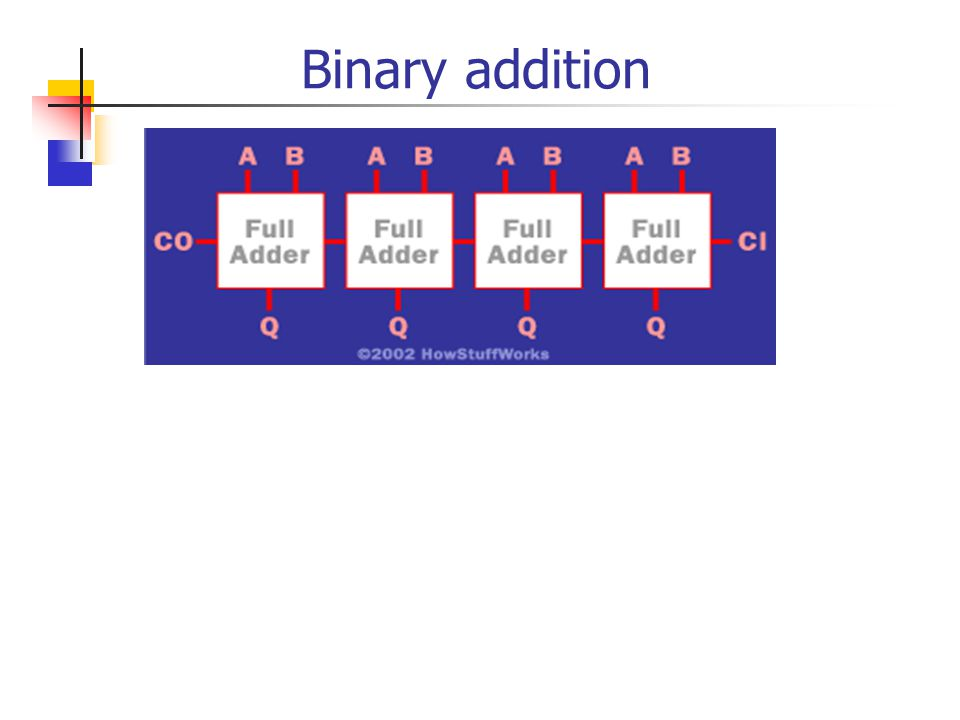 Binary addition