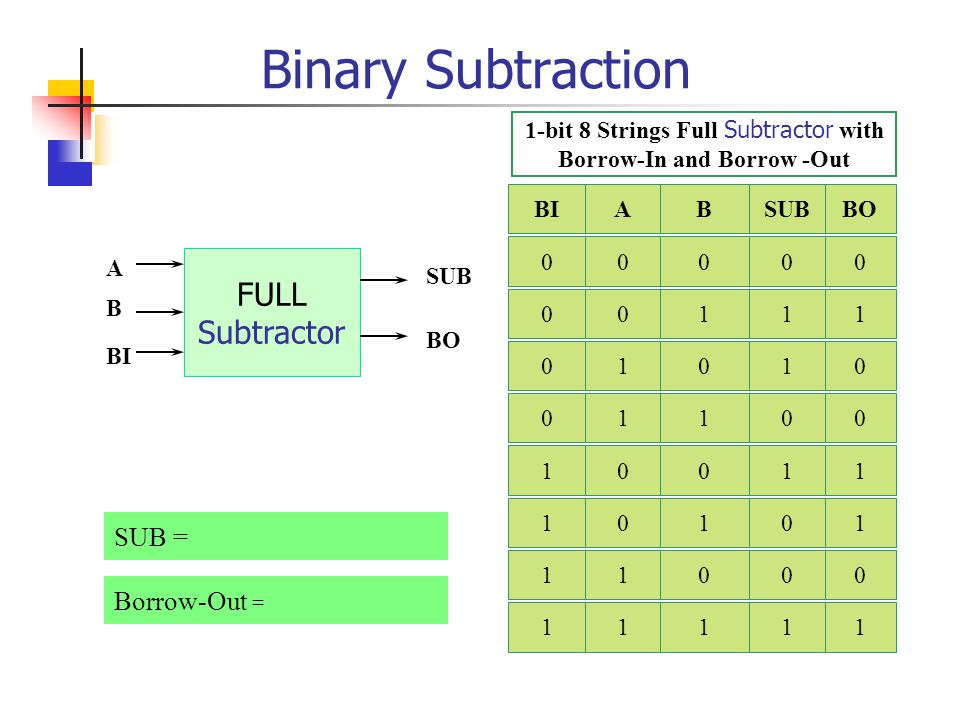 1-bit 8 Strings Full Subtractor with Borrow-In and Borrow -Out