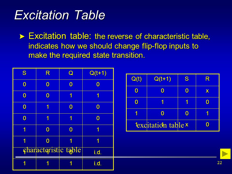 Excitation Table