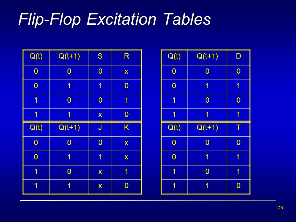 Flip-Flop Excitation Tables