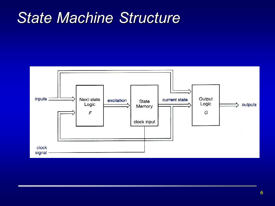 State Machine Structure