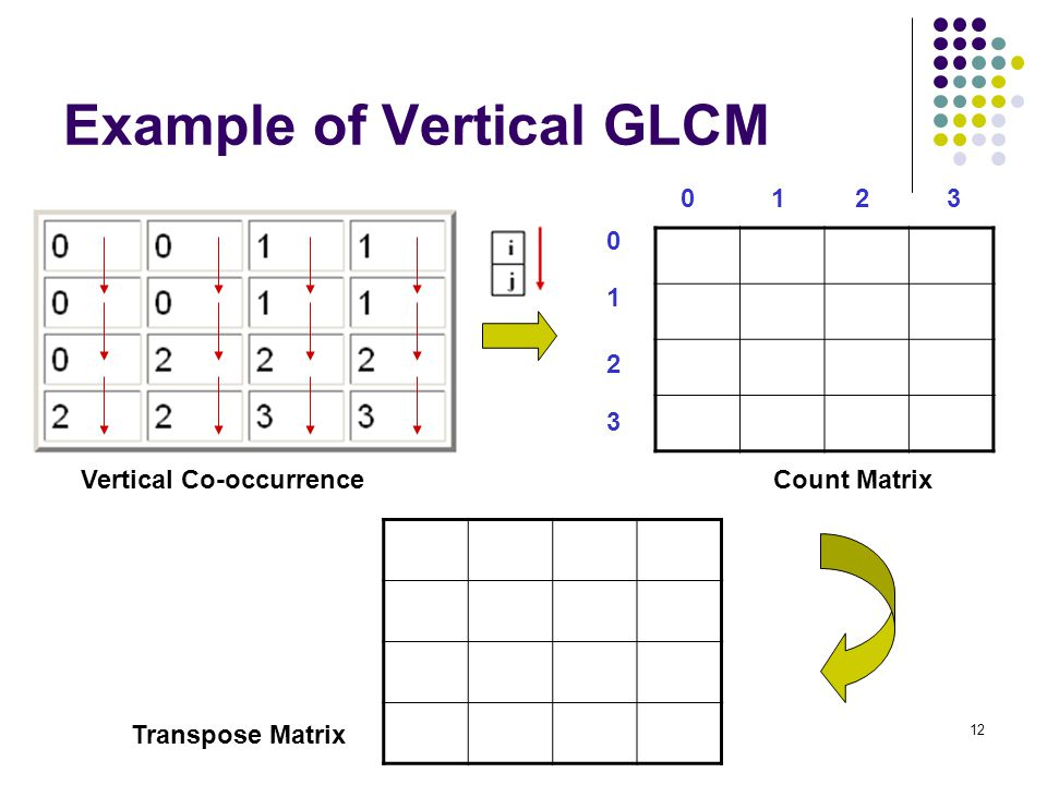Example of Vertical GLCM